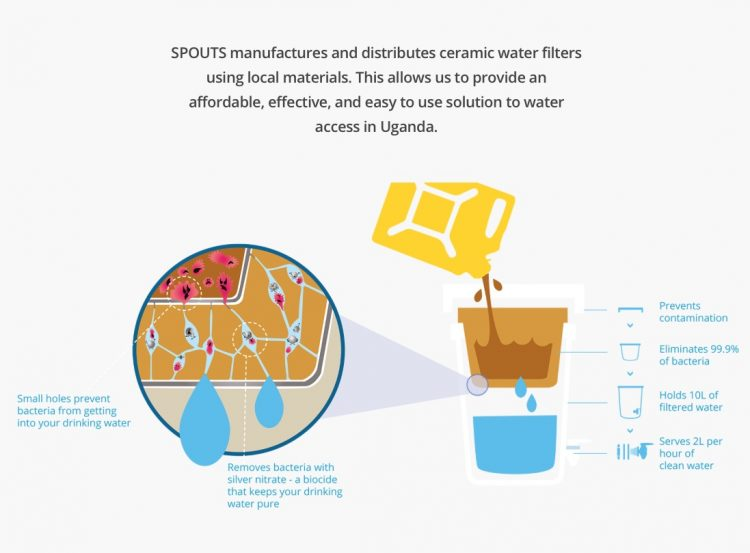 how the water filter works