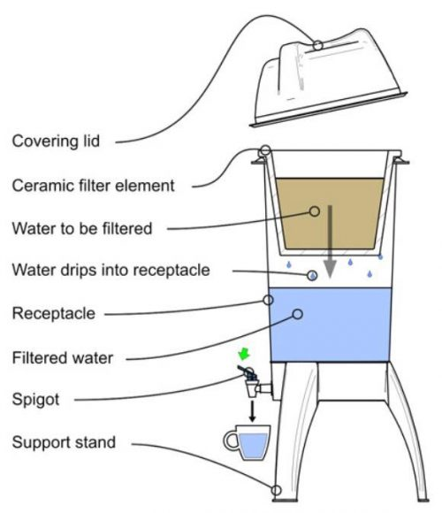 water filter diagram